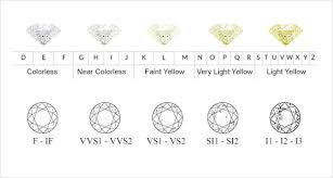 Precise Diamond Rings Chart For Color And Clarity Diamond