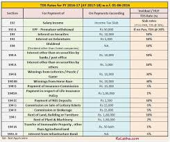 47 Punctilious What Is Tds Rate Chart