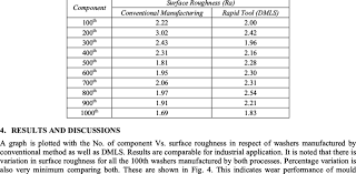 Surface Roughness Chart Surface Roughness Values Of Washers Download Table