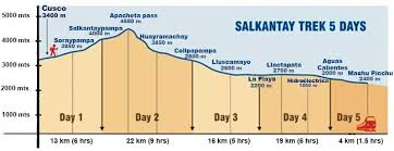 Inca Trail Elevation Chart Salkantay Trek Distances And Altitudes