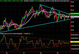 3 Big Stock Charts For Tuesday Southwest Airlines Visa And
