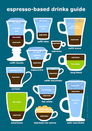 Espresso Drink Chart Espresso Coffee Drinks And Beverages Diagram Illustrated