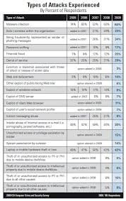 Анализ отчета csi computer crime and security за год Блог  Он показывает какие основные типы атак на практике были проведены на ИТ ресурсы компаний в 2009 году Дается разбивка по годам и числу компаний в процентах