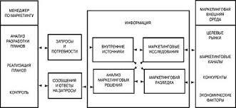 Реферат Маркетинговая информационная система и организация  Рисунок 1 Маркетинговая информационная система Источник my market ru