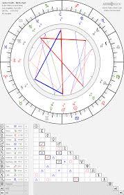 Jaden Smith Birth Chart Jaden Smith Birth Chart Horoscope Date Of Birth Astro