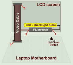 display assembly diagram laptop repair 101 notebook display assembly diagram