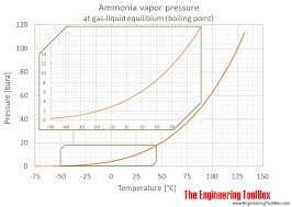 Ammonia Ph Chart Ammonia Vapour Pressure At Gas Liquid Equilibrium
