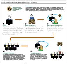 For all those reasons we. Bitcoin The It Law Wiki Fandom