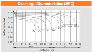 Car Battery Charging Time Chart How To Calculate The Time Of Charging And Discharging Of