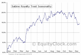 Sabine Royalty Trust Nyse Sbr Seasonal Chart Equity Clock