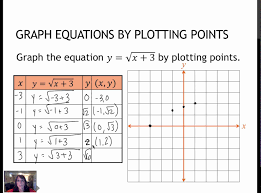 34 graph equations by plotting points 2 1