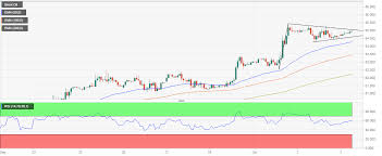 Brent Oil Technical Analysis Stuck In A Pennant Pattern