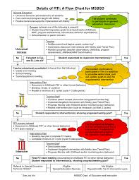 Rti Behavior Chart Rti Flow Chart In Word And Pdf Formats