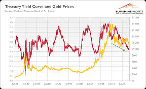 Gold And Yield Curve Critical Link Sunshine Profits