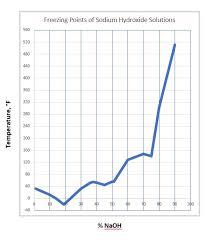 Caustic Soda Sodium Hydroxide 50 Hawkins Inc