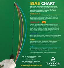 Taylor Spectrum Bias Chart 14 Scientific Tyrolite Bowls Bias Chart