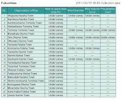 Bert Radiation Chart Gamma Radiation In Fukushima Downwind Ibaraki Disclosed 30