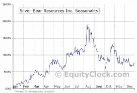 Silver Bear Resources Inc Tse Sbr To Seasonal Chart