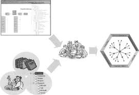 6 Knowledge Management Tools