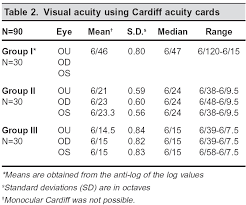 Cardiff Visual Acuity Chart Comparative Evaluation Of Teller And Cardiff Acuity Tests In