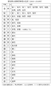かね へん の 漢字