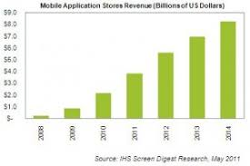 App Sales Mobile App Store Sales Will Grow 77 7 This Year Talkandroid Com