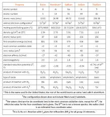 General Characteristics Of Boron Family Group 13