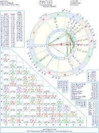 Osho Horoscope Chart Perspicuous Osho Birth Chart 2019