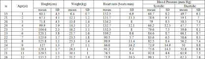 Heart Rate And Blood Pressure Trait Of Bangladeshi Children
