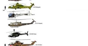 Helicopter Size Comparison Military Humor