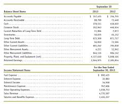 Solved Preparing A Balance Sheet And Income Statement The Acc