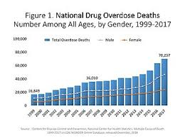 Ohio Drug Schedule Chart Opioid Epidemic In The United States Wikipedia