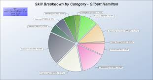 Skill Chart Skill Group Chart August 2010 Diary Of A Garbageman