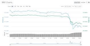 Xrp Ethereum Eth Bitcoin Cash Bch Trio Tumbles Down