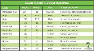 How To Read Blood Sugar Chart Blood Sugar Test Results Chart Kozen Jasonkellyphoto Co