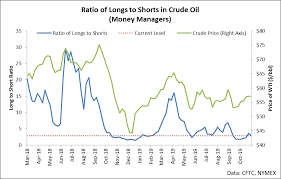 Sorry Oil Bears The Party Is Over And Its Time To Go Home