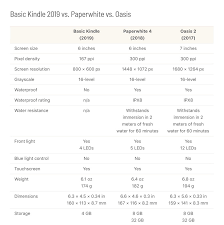 How Does Kindle 2019 Compare To Paperwhite And Oasis