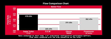 Muffler Size Chart Flowmaster Muffler Chart Gallery Of Chart 2019