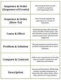 patterns of organization in essay writing organizational patterns in academic writing valencia college