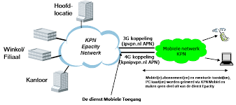 APN instellingen voor 4G, kPN, kPN, forum