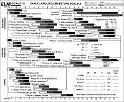 Denver Developmental Milestones Chart Speech And Language Delay In Children A Review And The Role