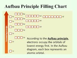 Aufbau Chart Chapter 5 Electrons In Atoms Ppt Video Online Download