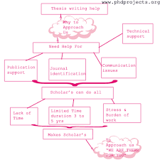 THESIS WRITING HELP     FAMU Online