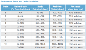 Scholastic Reading Counts Lexile Chart 67 Judicious Lexile And F P Correlation Chart