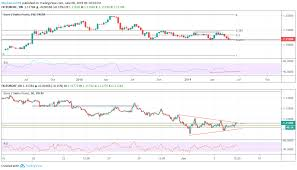 Eurchf At Important Support 1 14 In Sight For Fx Eurchf By