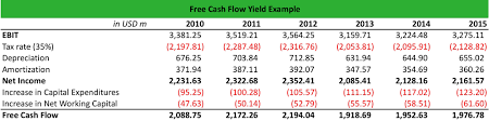 Free Cash Flows Example What Is Free Cash Flow Yield Definition Meaning Example