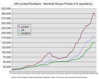 House Price Index Chart Uk Uk Housing Market