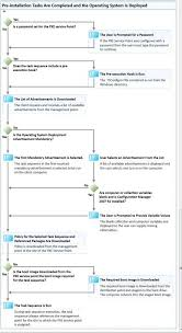 Deployment Patch Chart 2016 Sccm Troubleshooting Steps With Flowcharts Anoopcnair Com