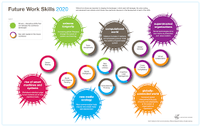 adding language skills to resume service resume adding language skills to resume how to write resume foreign language skills iftf future work skills