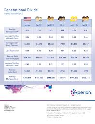 taking the research further experian yzed consumer credit information by generation and found